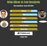 Brian Olivan vs Ivan Kecojevic h2h player stats
