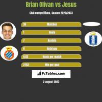 Brian Olivan vs Jesus h2h player stats