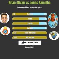 Brian Olivan vs Jonas Ramalho h2h player stats