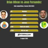 Brian Olivan vs Jose Fernandez h2h player stats
