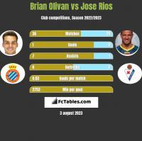 Brian Olivan vs Jose Rios h2h player stats