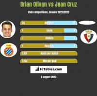 Brian Olivan vs Juan Cruz h2h player stats