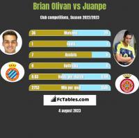 Brian Olivan vs Juanpe h2h player stats