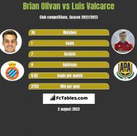 Brian Olivan vs Luis Valcarce h2h player stats