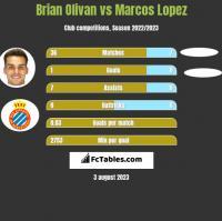 Brian Olivan vs Marcos Lopez h2h player stats