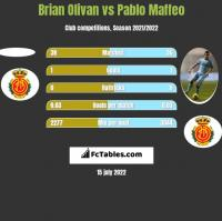 Brian Olivan vs Pablo Maffeo h2h player stats