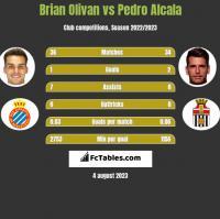 Brian Olivan vs Pedro Alcala h2h player stats
