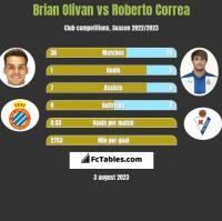 Brian Olivan vs Roberto Correa h2h player stats