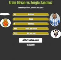 Brian Olivan vs Sergio Sanchez h2h player stats