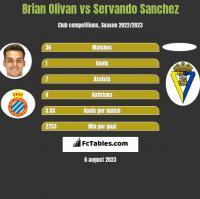 Brian Olivan vs Servando Sanchez h2h player stats