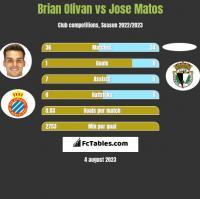 Brian Olivan vs Jose Matos h2h player stats
