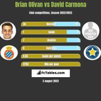 Brian Olivan vs David Carmona h2h player stats