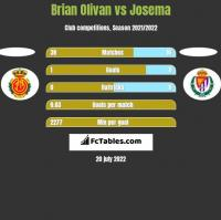 Brian Olivan vs Josema h2h player stats