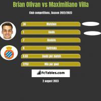 Brian Olivan vs Maximiliano Villa h2h player stats