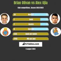 Brian Olivan vs Alex Ujia h2h player stats