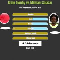 Brian Ownby vs Michael Salazar h2h player stats