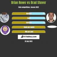 Brian Rowe vs Brad Stuver h2h player stats
