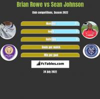 Brian Rowe vs Sean Johnson h2h player stats