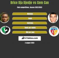 Brice Dja Djedje vs Cem Can h2h player stats