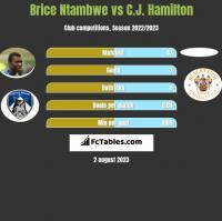 Brice Ntambwe vs C.J. Hamilton h2h player stats