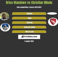 Brice Ntambwe vs Christian Mbulu h2h player stats