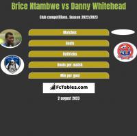 Brice Ntambwe vs Danny Whitehead h2h player stats