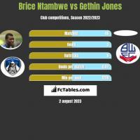 Brice Ntambwe vs Gethin Jones h2h player stats