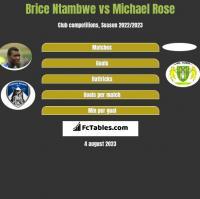 Brice Ntambwe vs Michael Rose h2h player stats