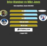 Brice Ntambwe vs Mike Jones h2h player stats