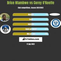 Brice Ntambwe vs Corey O'Keeffe h2h player stats