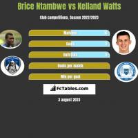Brice Ntambwe vs Kelland Watts h2h player stats