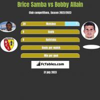 Brice Samba vs Bobby Allain h2h player stats