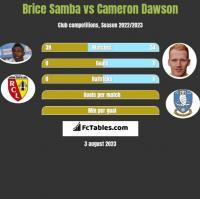 Brice Samba vs Cameron Dawson h2h player stats