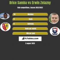Brice Samba vs Erwin Zelazny h2h player stats