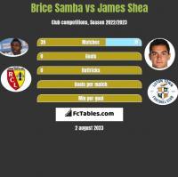 Brice Samba vs James Shea h2h player stats