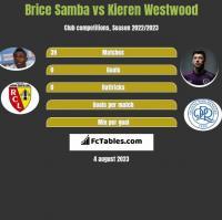 Brice Samba vs Kieren Westwood h2h player stats