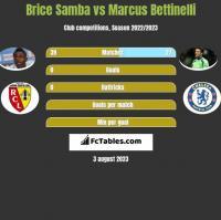 Brice Samba vs Marcus Bettinelli h2h player stats