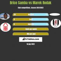 Brice Samba vs Marek Rodak h2h player stats