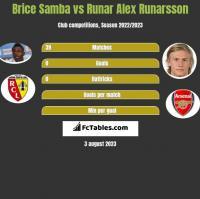 Brice Samba vs Runar Alex Runarsson h2h player stats