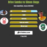 Brice Samba vs Simon Sluga h2h player stats