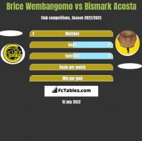 Brice Wembangomo vs Bismark Acosta h2h player stats