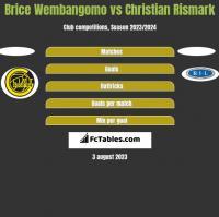 Brice Wembangomo vs Christian Rismark h2h player stats