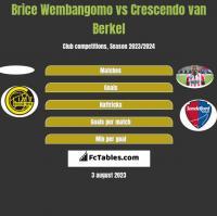 Brice Wembangomo vs Crescendo van Berkel h2h player stats