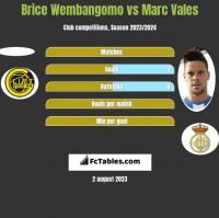 Brice Wembangomo vs Marc Vales h2h player stats