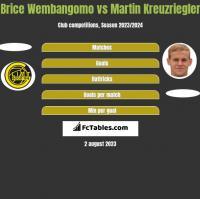 Brice Wembangomo vs Martin Kreuzriegler h2h player stats