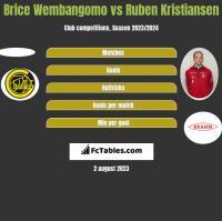 Brice Wembangomo vs Ruben Kristiansen h2h player stats