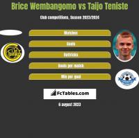 Brice Wembangomo vs Taijo Teniste h2h player stats