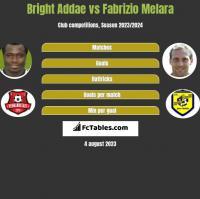 Bright Addae vs Fabrizio Melara h2h player stats