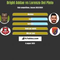 Bright Addae vs Lorenzo Del Pinto h2h player stats