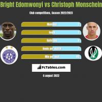 Bright Edomwonyi vs Christoph Monschein h2h player stats